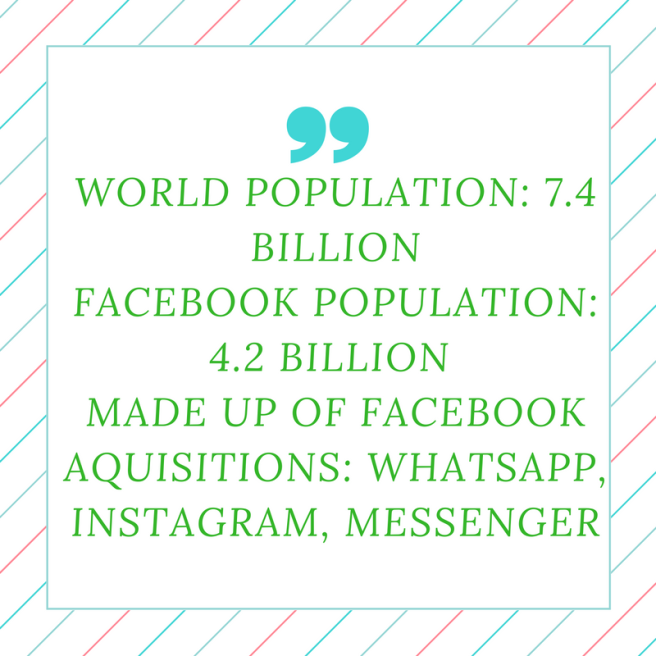 WORLD POPULATION- 7.4 BILLIONFACEBOOK POPULATION- 4.2 BILLION MADE UP OF FACEBOOK AQUISITIONS- WHATSPP, INSTAGRAM, MESSENGER (2)